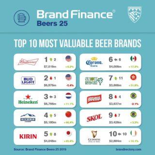 Brand Finance Beers 25 2019 report